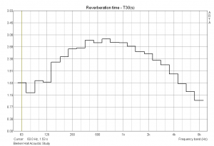 Reverb Time vs. Frequency in Benker Hall